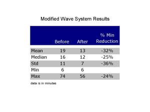 modified-wave-system
